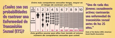 Bookmark - What are your chances of getting an STD - Spanish
